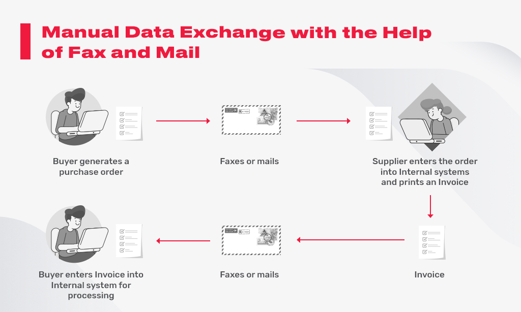 manual data exchange