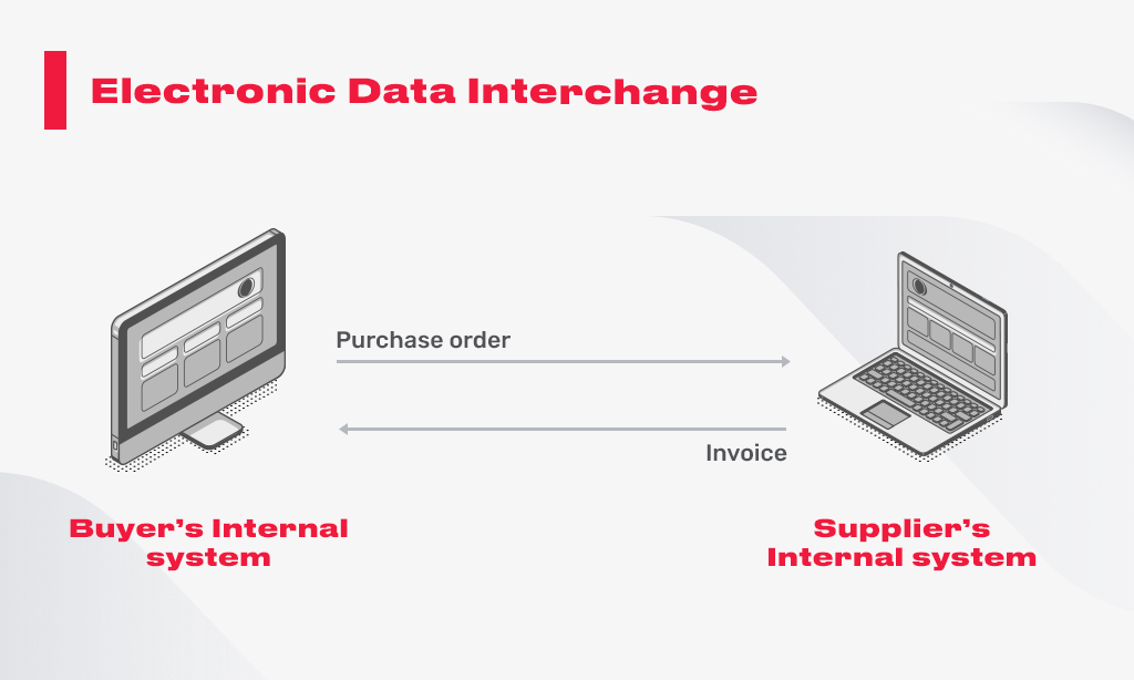 electronic data interchnage