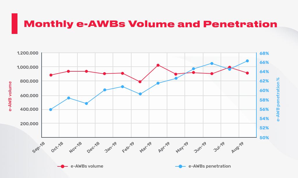 e-AWB volume