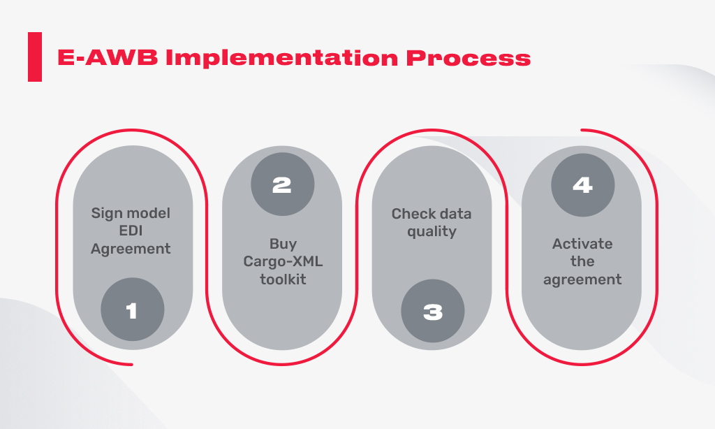E-AWB implementation process
