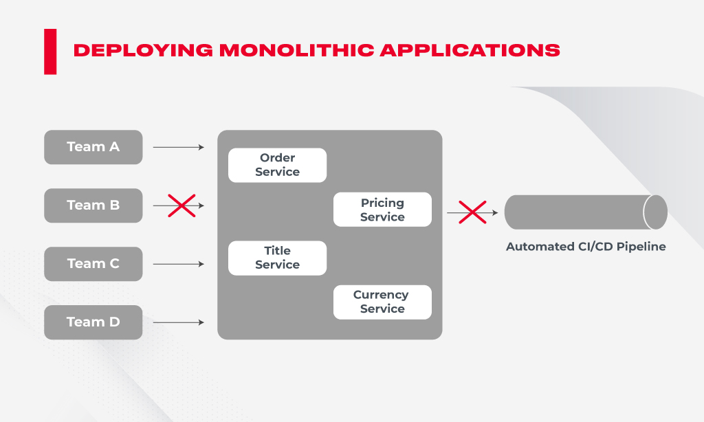 monolithic application problem