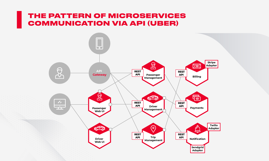 microservices API