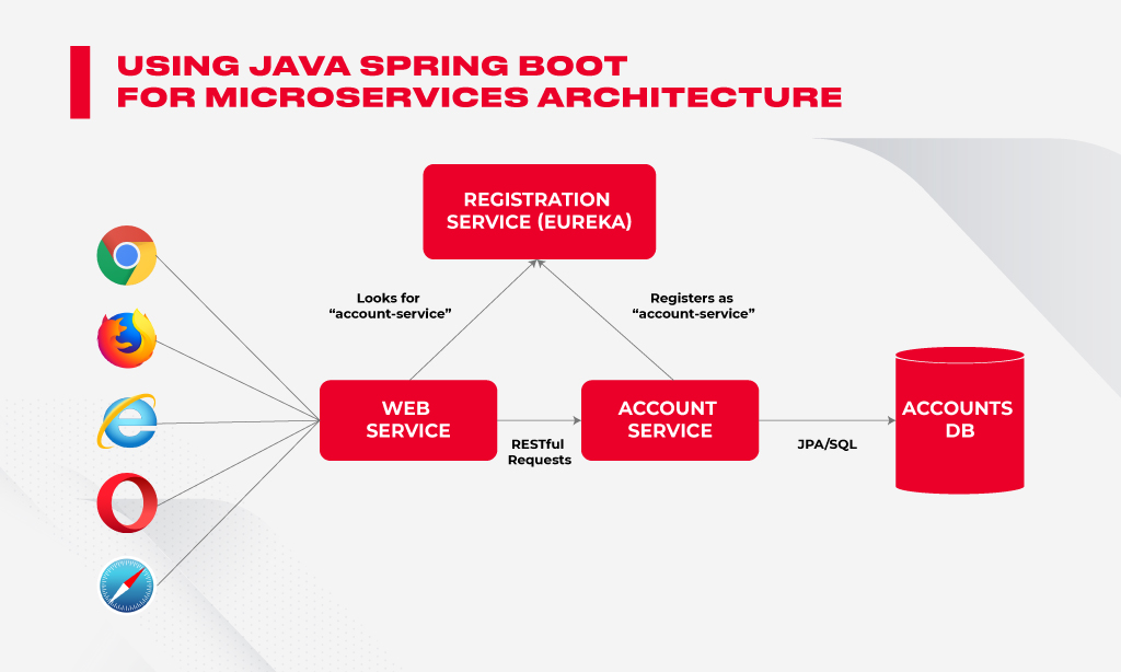 java microservices
