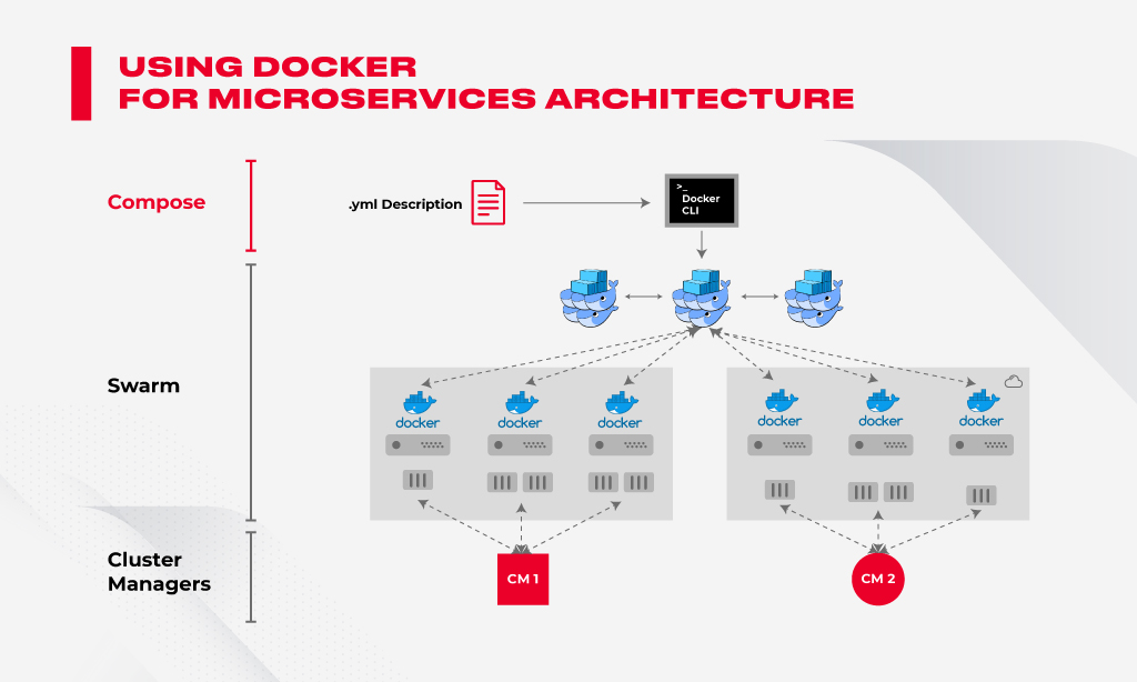 microservices docker