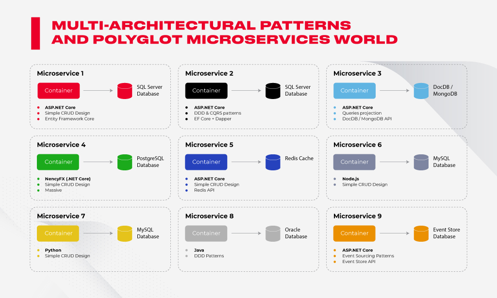 microservices polyglot