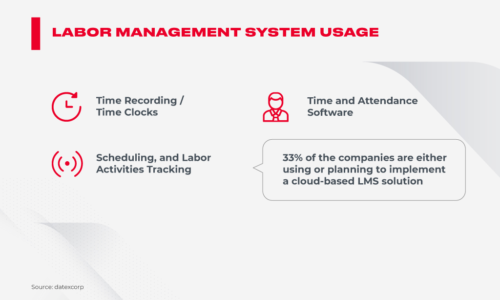 labor management system