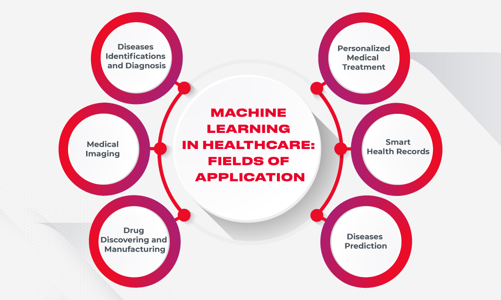 ml applications in healthcare