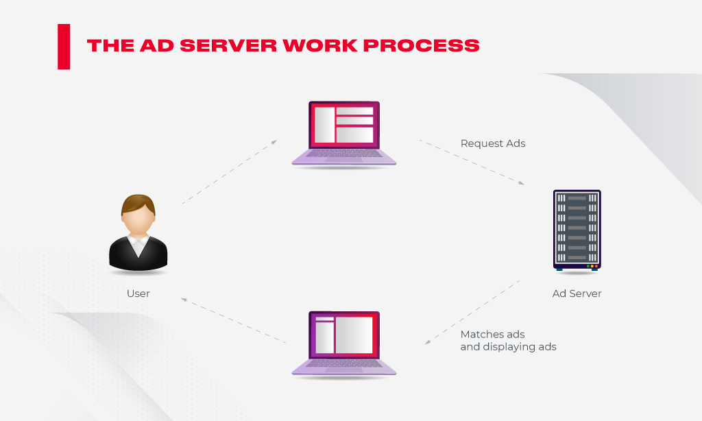 HOW AD SERVE WORKS