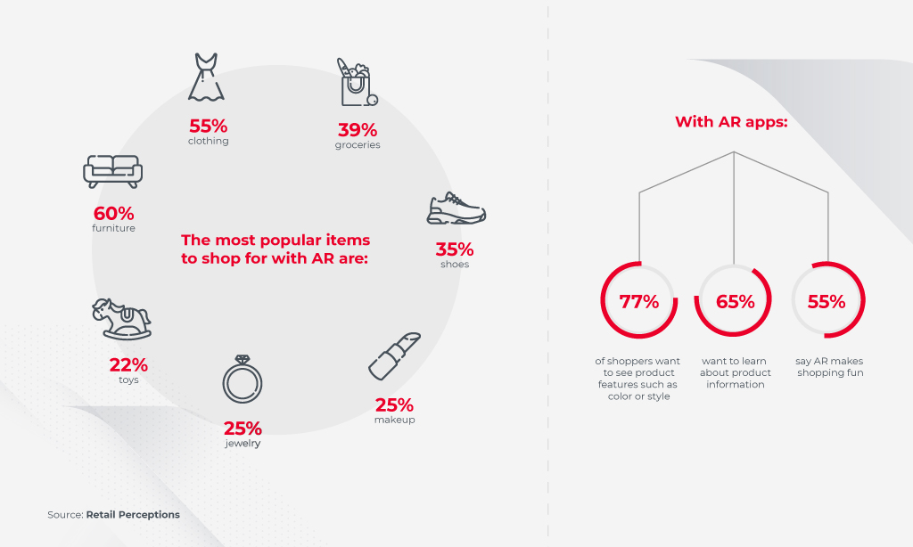 ar use cases in retail