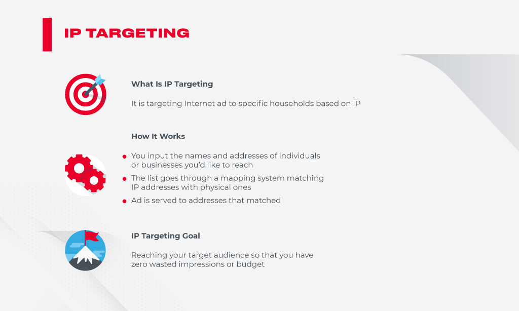 what is ip targeting
