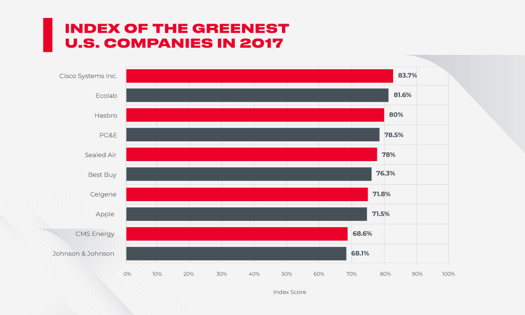 index of greenest us companies
