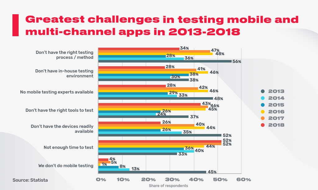 challenges_in_testing_mobile