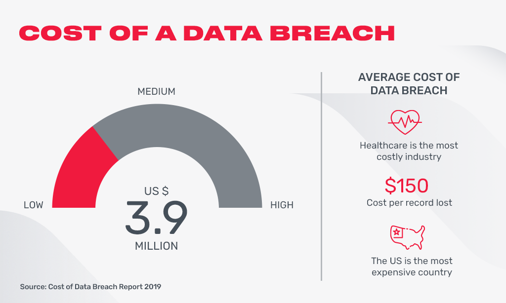 cost of data breach