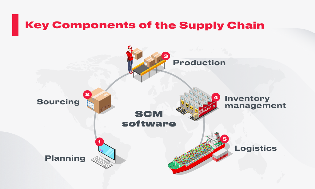 key_components of scm