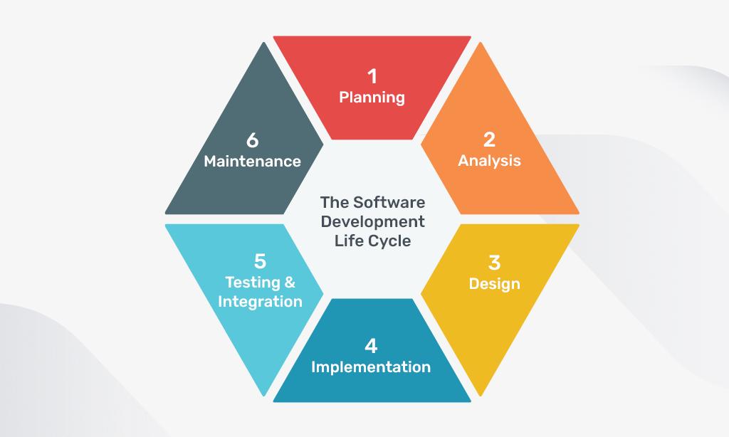 software development life_circle