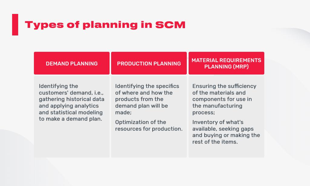 planning in scm
