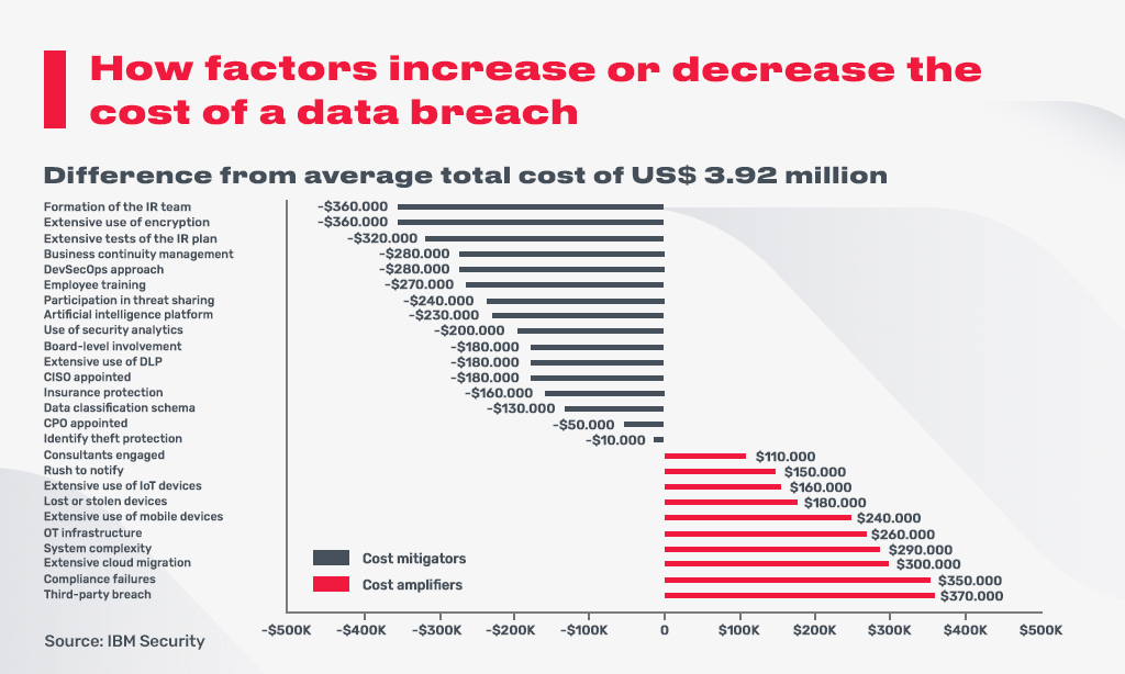 factors of data breach