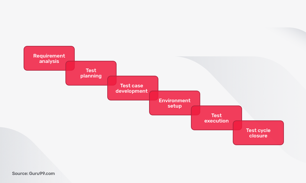software testing lifecycle