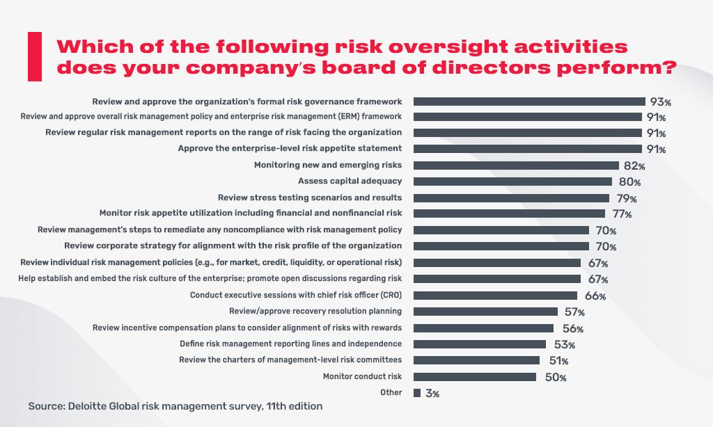 risk activities