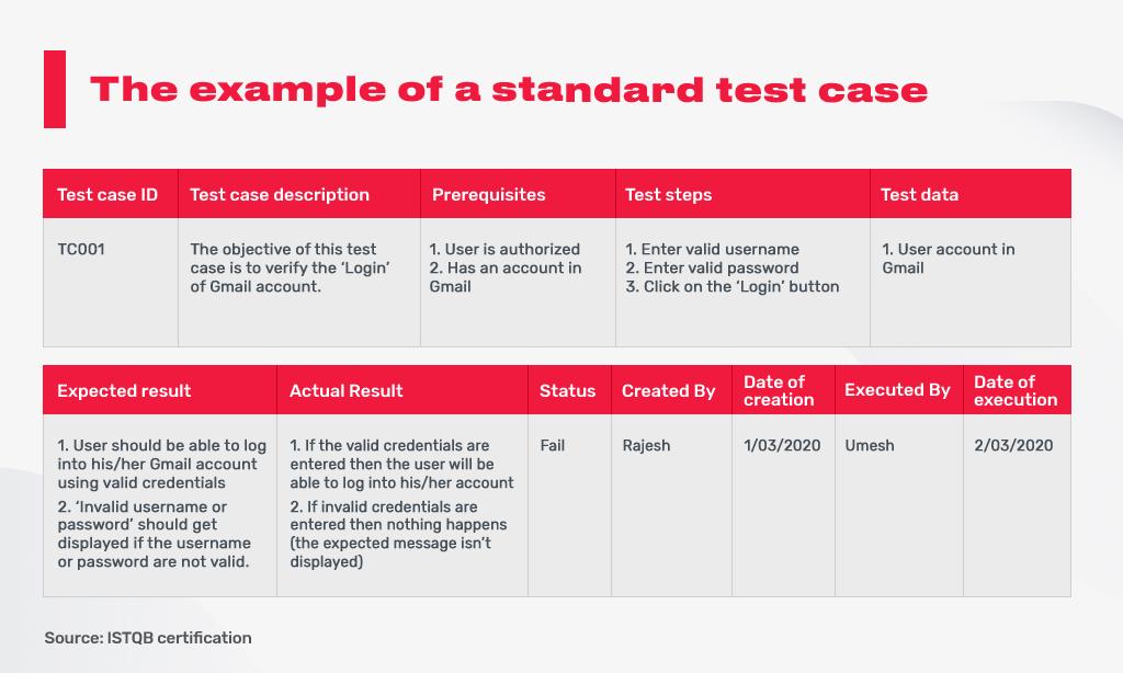 test_case