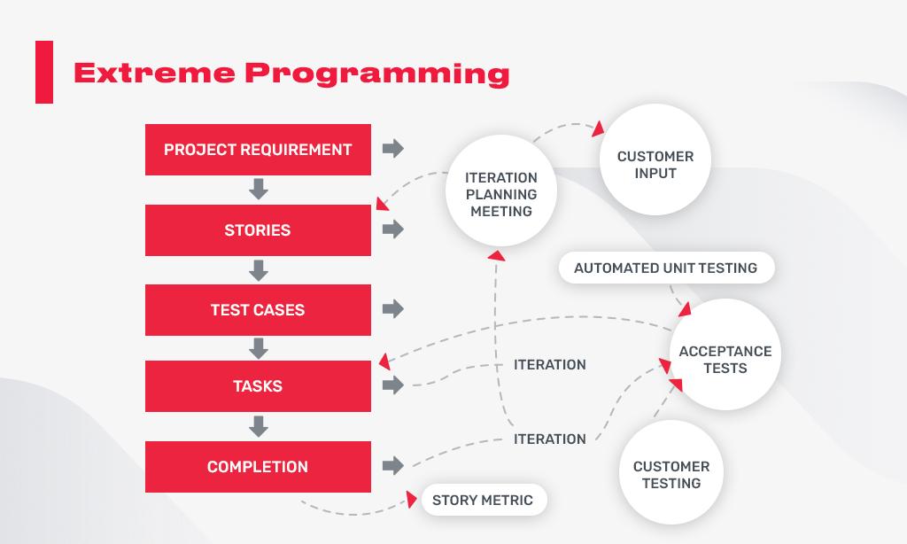 extreme_programming