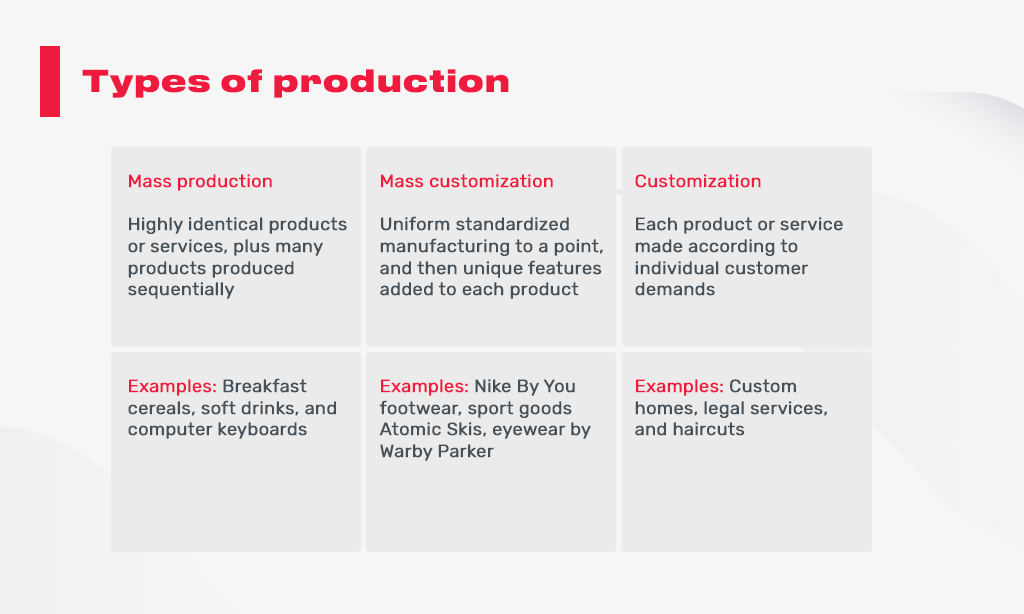 07_types_of_production