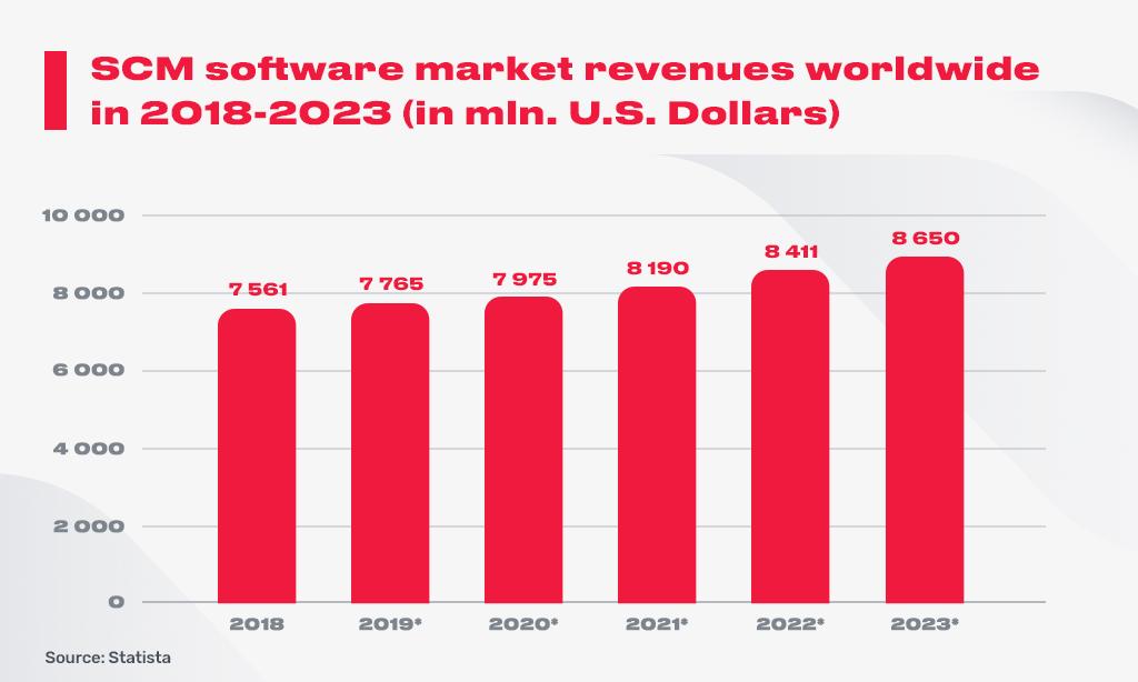 10_revenues