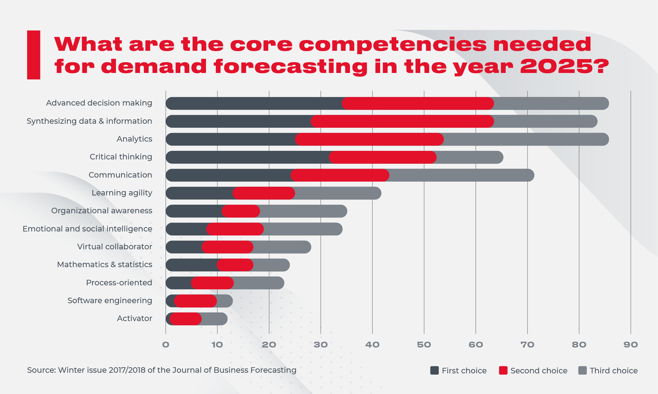 Competencies for 2025