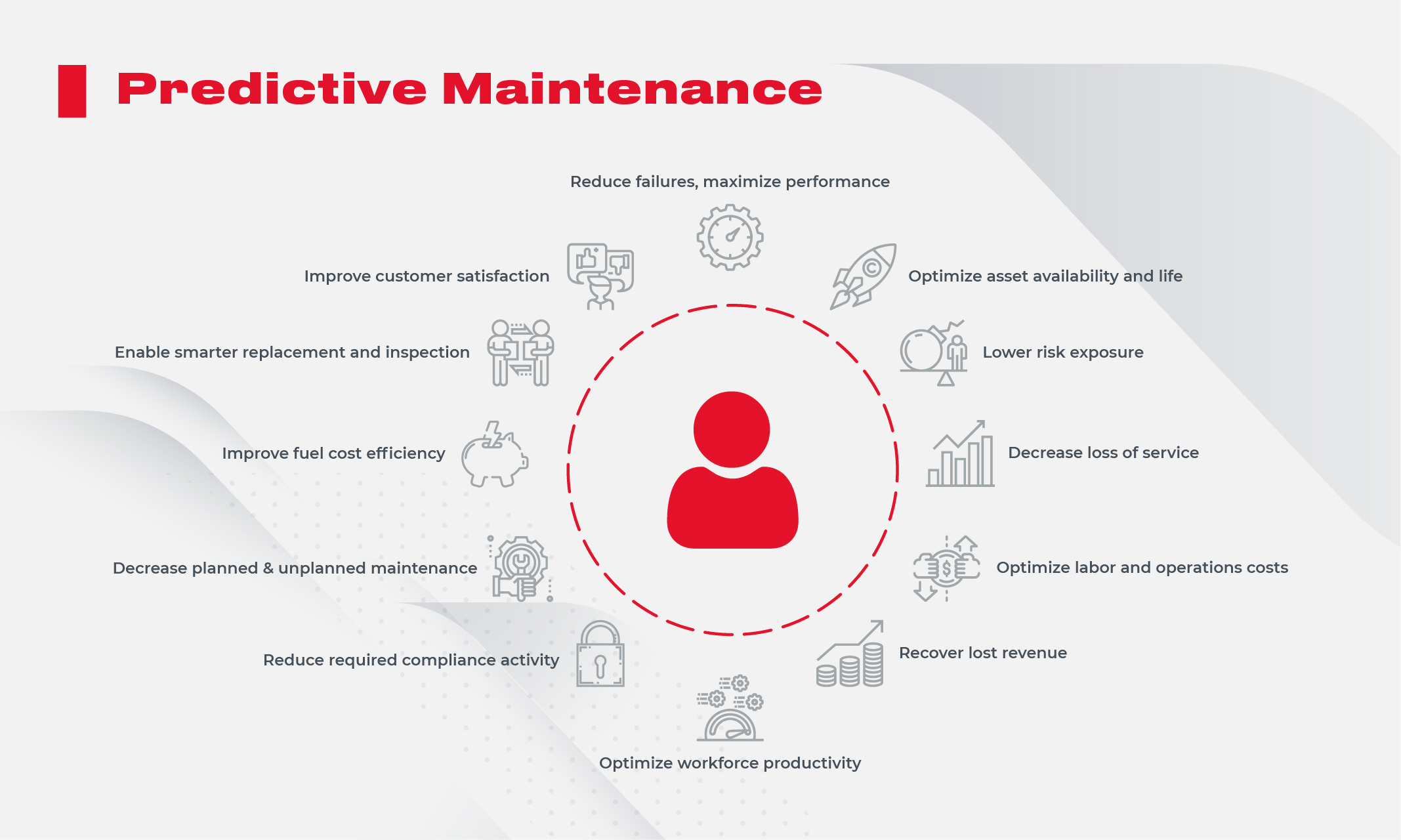 Predictive Maintenance 1