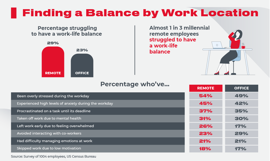 balance by work location
