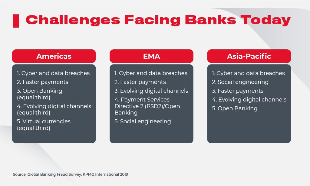 Banks Challenges