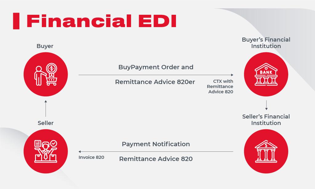 Financial EDI