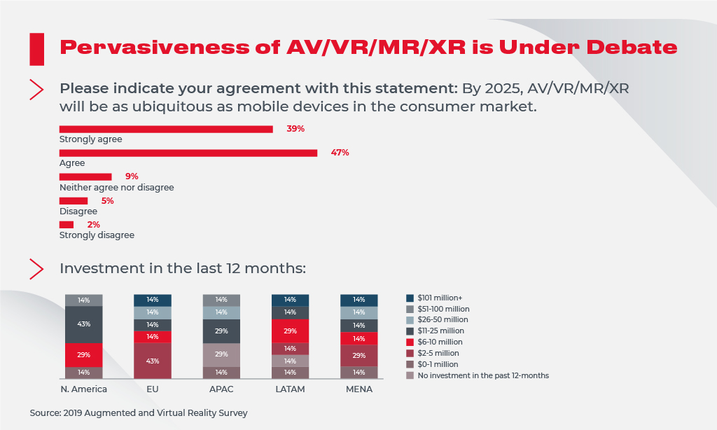 Pervasiveness of VR, AR, XR, MR