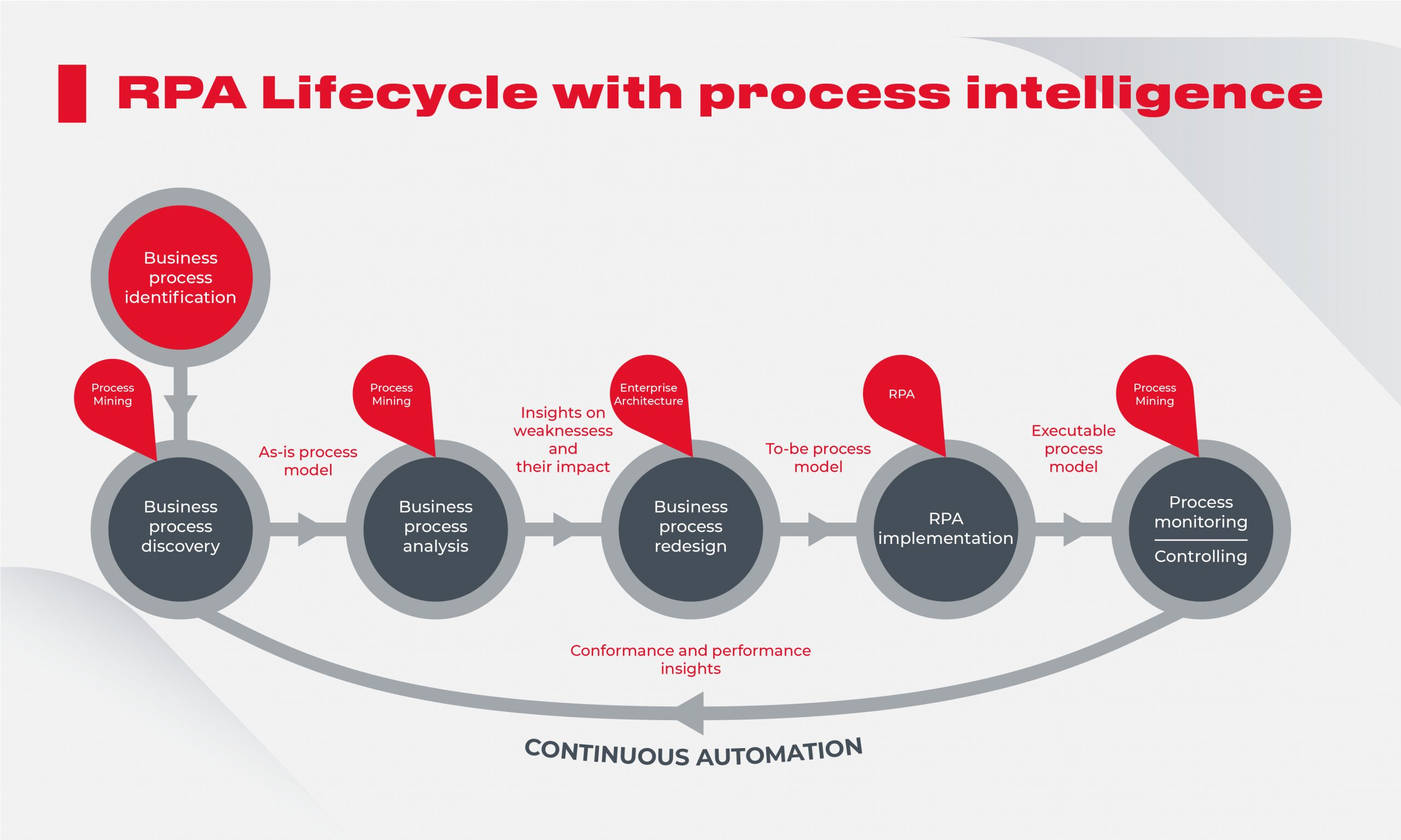 RPA Lifecycle with process intelligence