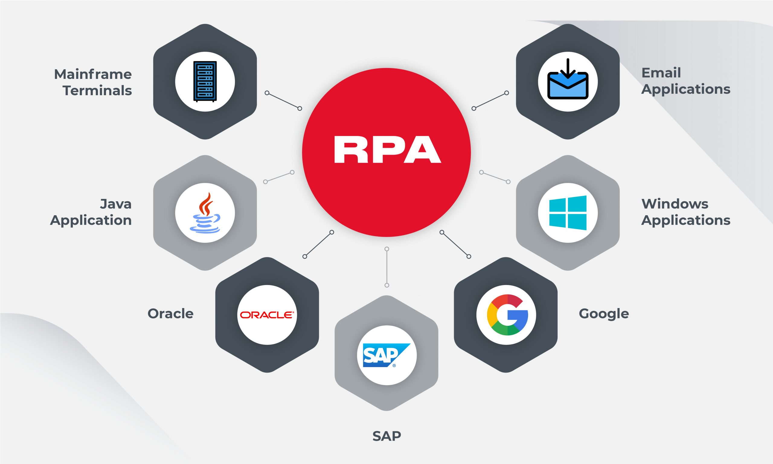 RPA use cases