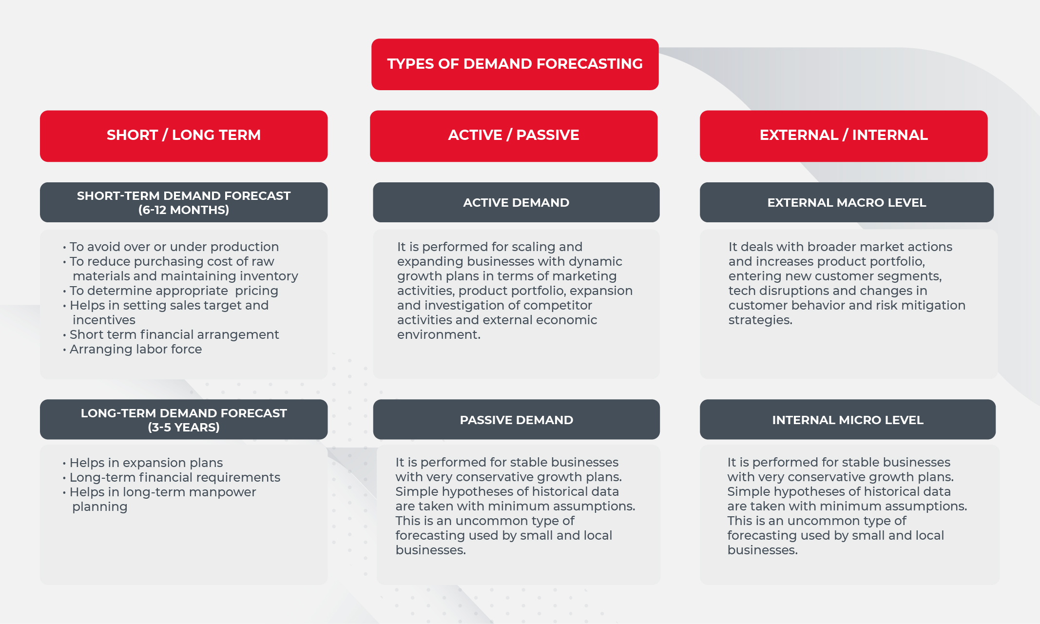 Types of demand forecasting