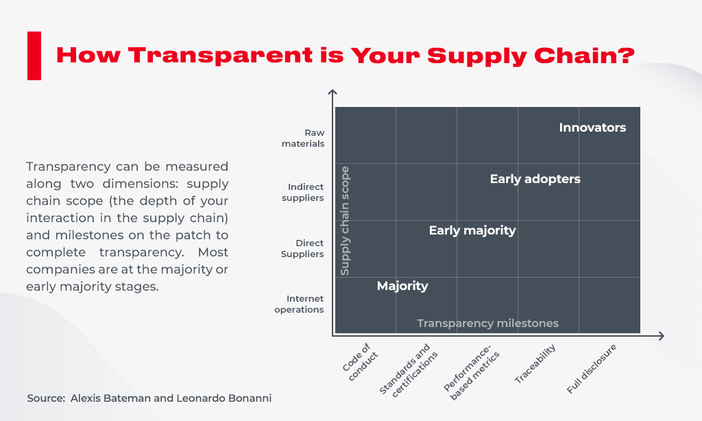 transparent in supply chain