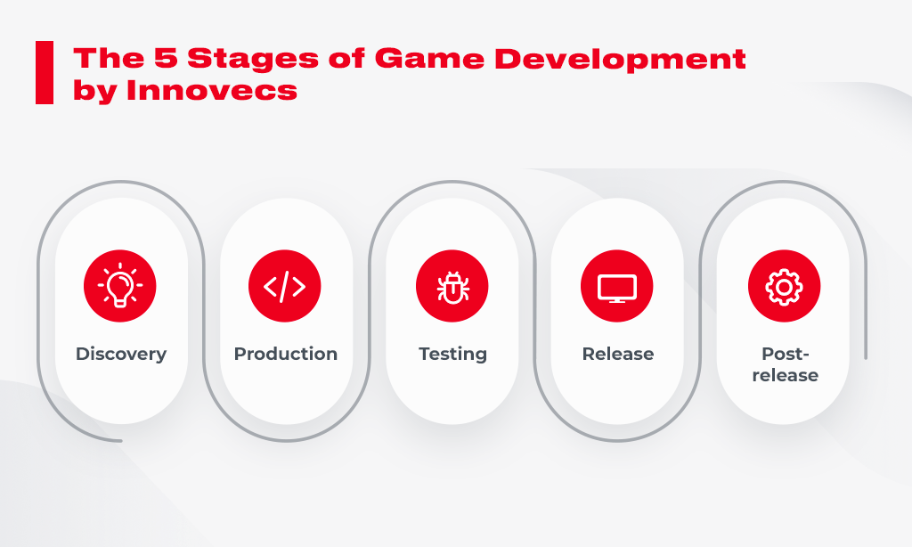 game development stages