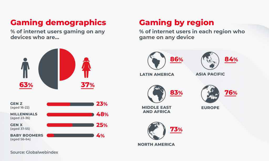 gaming demographics