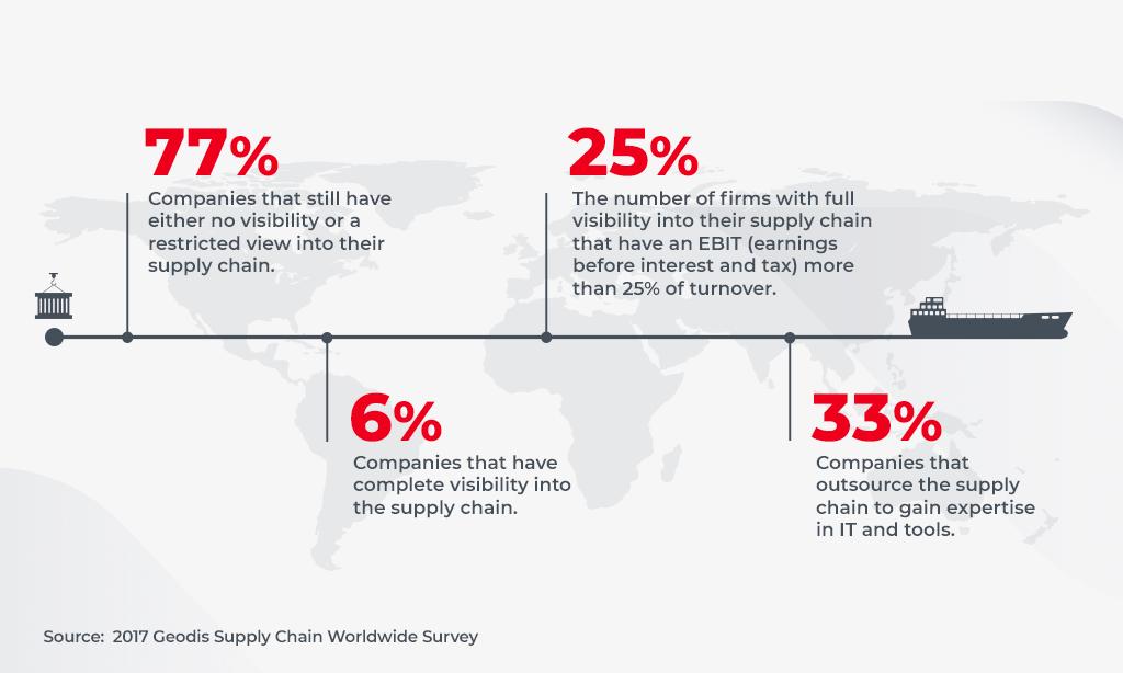 supply chain visibility statistics