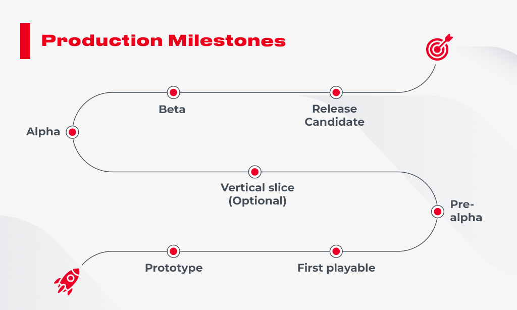 production_milestones