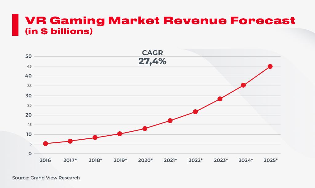 VR gaming growing