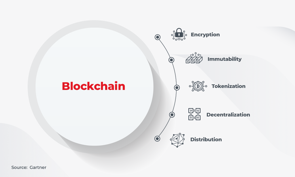 blockchain for visibility