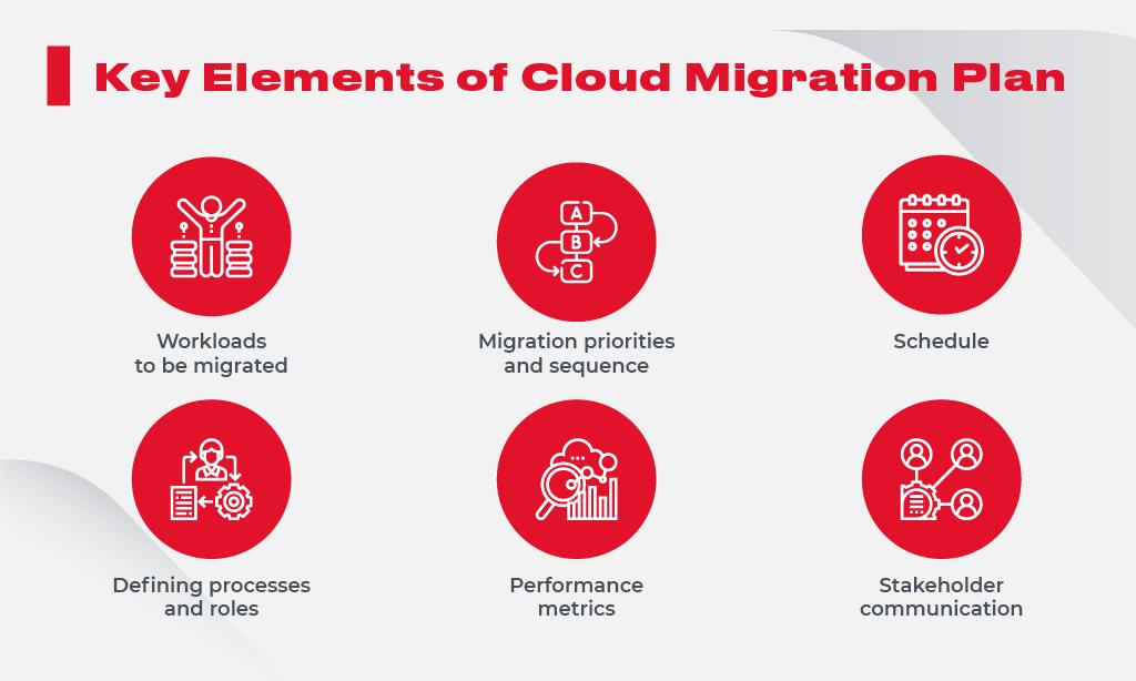 Key elements migration plan