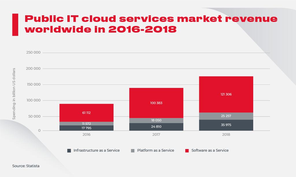 Public IT Cloud Services