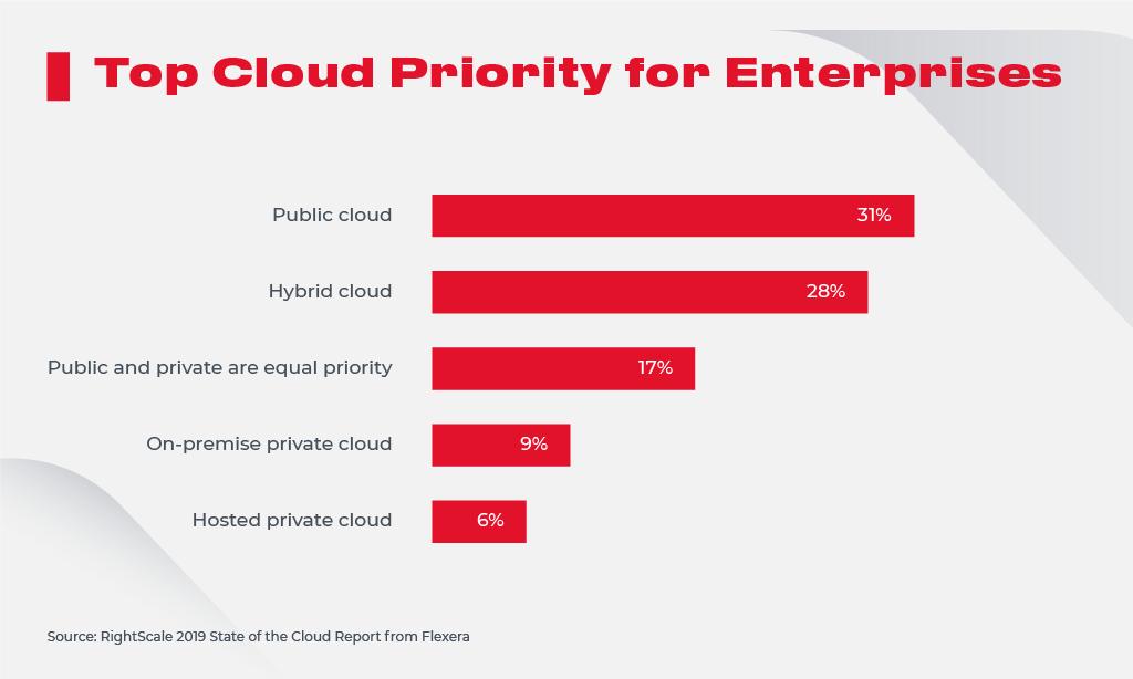 Top Cloud Priority