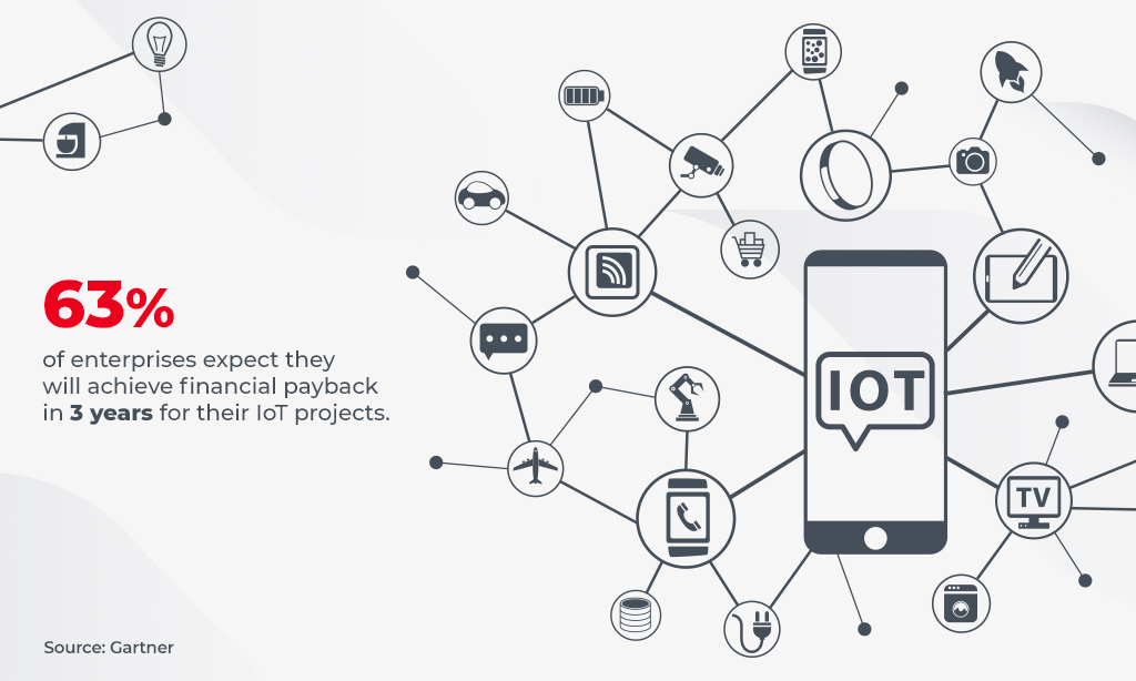 statisctics iot supply chain