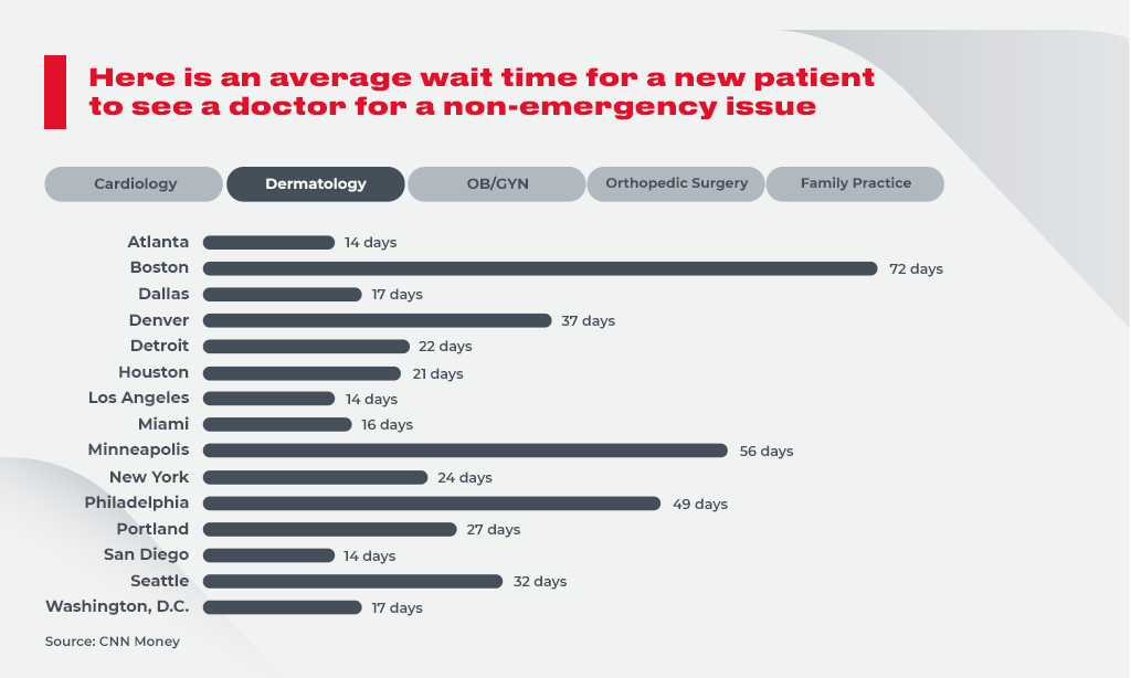 Dermatology - New patient has to wait over 70 days for an appointment with a doctor