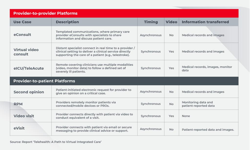p2p telehealth platforms