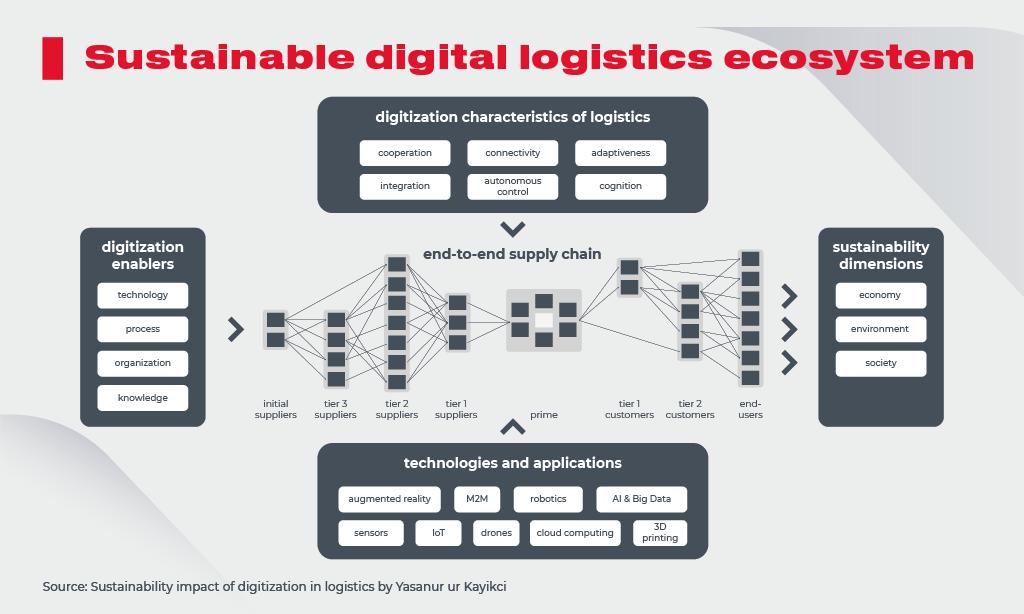 Sustainble Digital Ecosystem